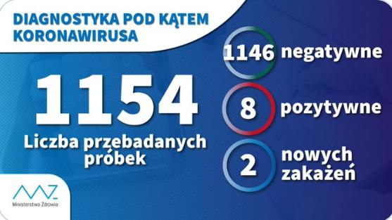 Kolejne osoby chore na koronawirusa w Polsce